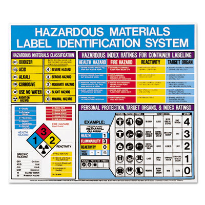 LabelMaster H53202 Hazardous Materials Label Identification System Poster